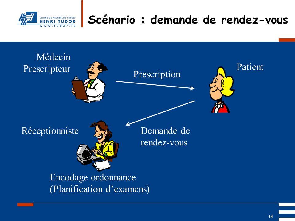 Mai 2004 UP2 GBM Nancy RIS/ PACS 14 Scénario : demande de rendez-vous Patient Médecin Prescripteur RéceptionnisteDemande de rendez-vous Prescription E