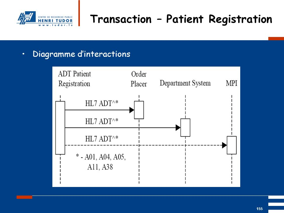 Mai 2004 UP2 GBM Nancy RIS/ PACS 155 Transaction – Patient Registration Diagramme dinteractions
