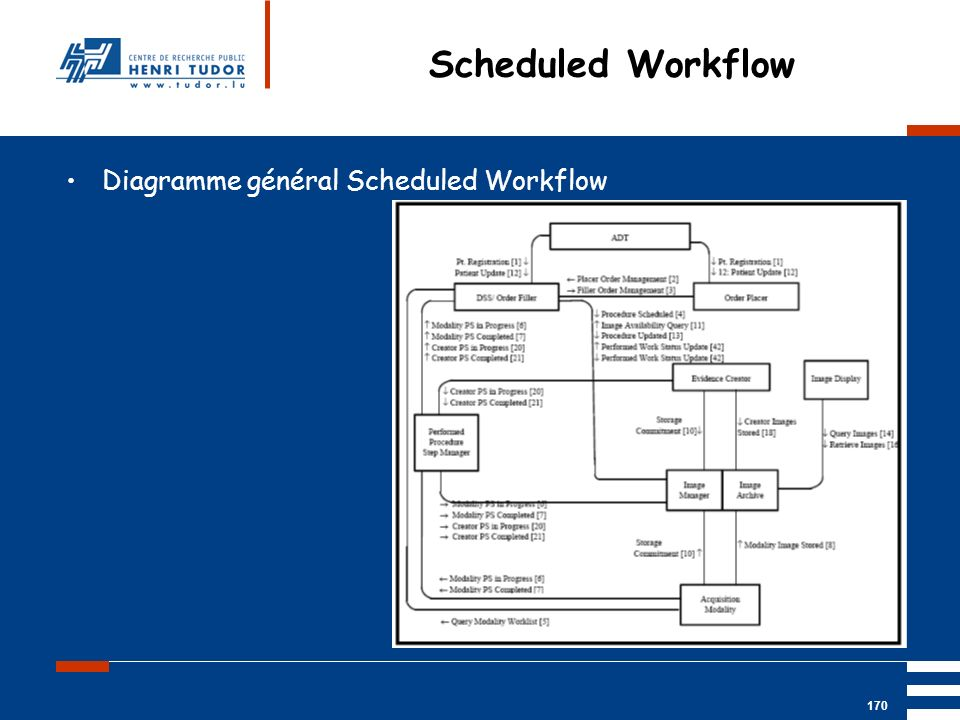 Mai 2004 UP2 GBM Nancy RIS/ PACS 170 Diagramme général Scheduled Workflow Scheduled Workflow