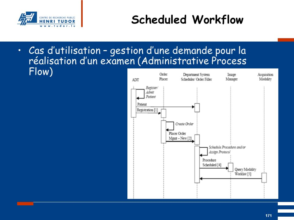 Mai 2004 UP2 GBM Nancy RIS/ PACS 171 Scheduled Workflow Cas dutilisation – gestion dune demande pour la réalisation dun examen (Administrative Process