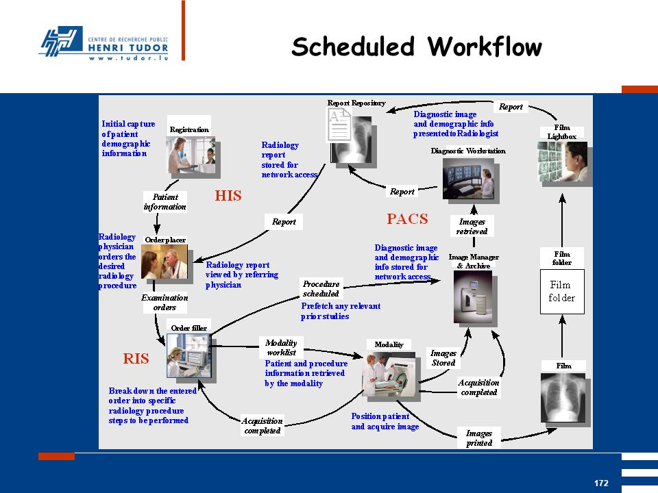 Mai 2004 UP2 GBM Nancy RIS/ PACS 172 Scheduled Workflow