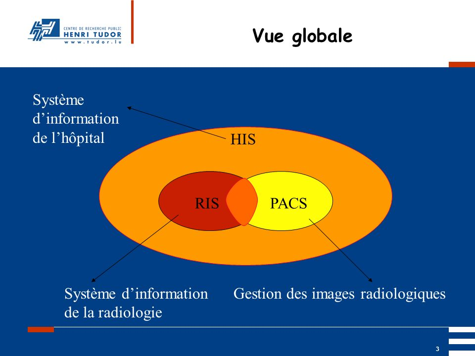 Mai 2004 UP2 GBM Nancy RIS/ PACS 4 RIS Radiology Information System