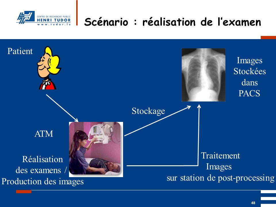 Mai 2004 UP2 GBM Nancy RIS/ PACS 48 Scénario : réalisation de lexamen Patient ATM Réalisation des examens / Production des images Images Stockées dans