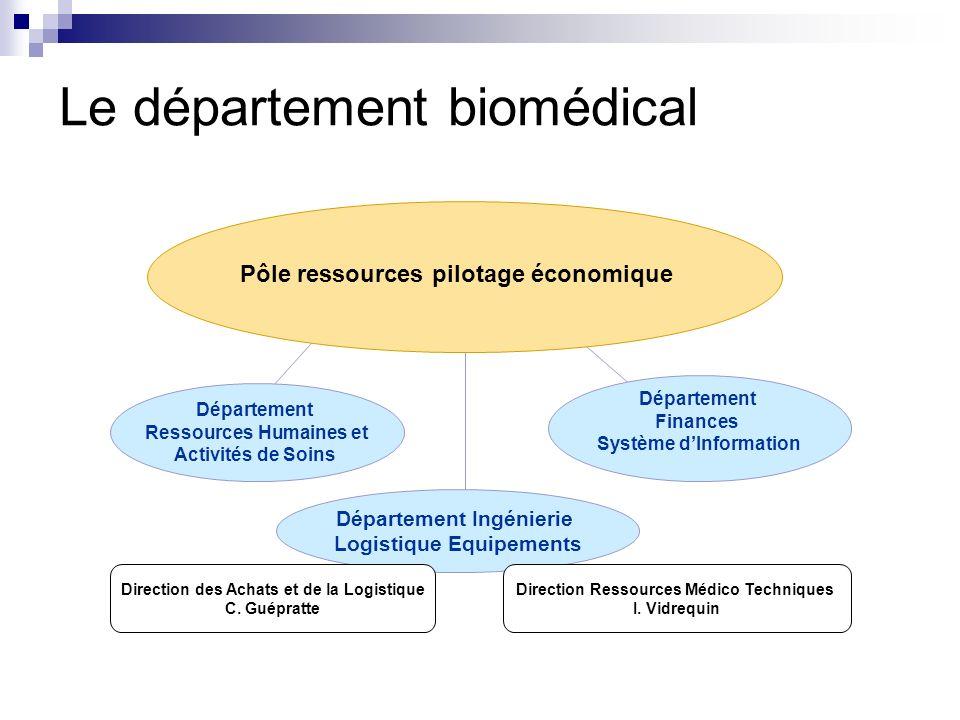 Le département biomédical Département Finances Système dInformation Département Ressources Humaines et Activités de Soins Département Ingénierie Logis