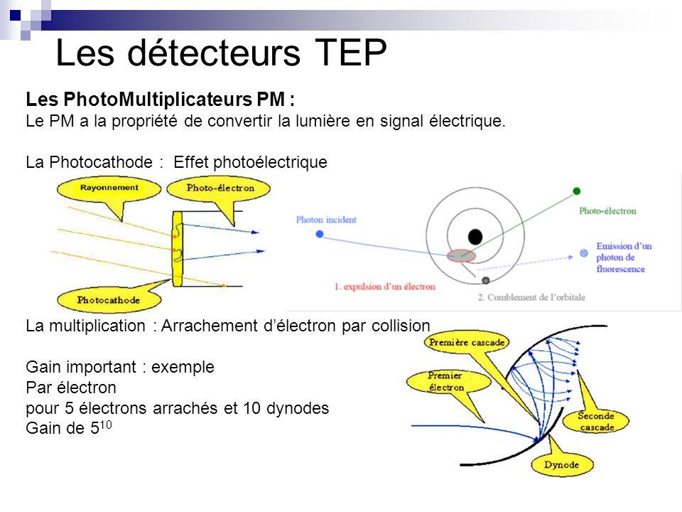 Les PhotoMultiplicateurs PM : Le PM a la propriété de convertir la lumière en signal électrique. La Photocathode : Effet photoélectrique La multiplica