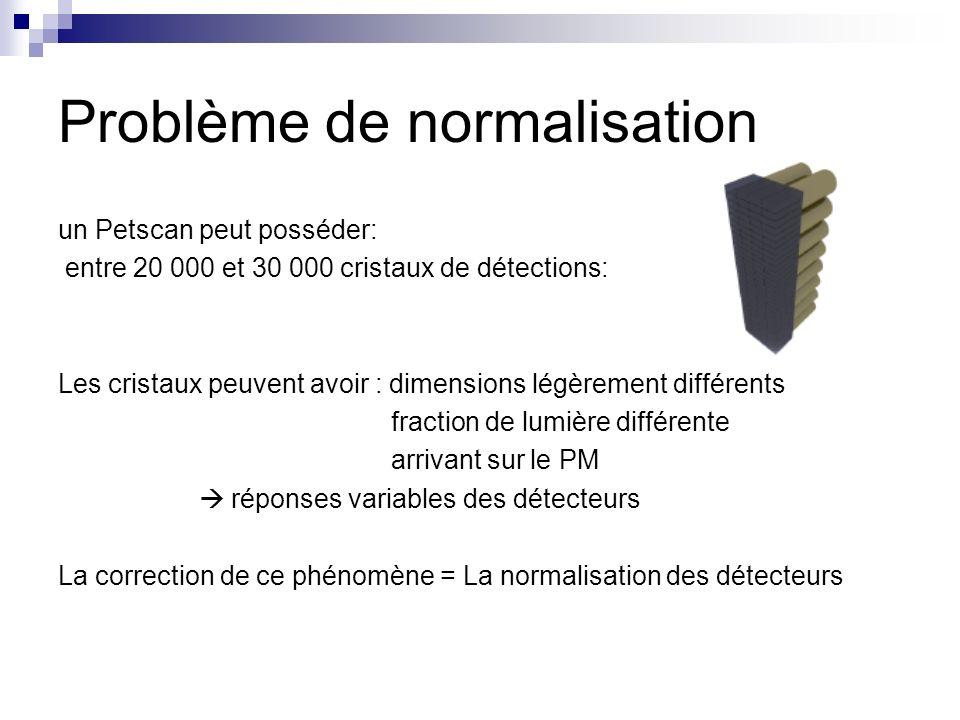 Problème de normalisation un Petscan peut posséder: entre 20 000 et 30 000 cristaux de détections: Les cristaux peuvent avoir : dimensions légèrement
