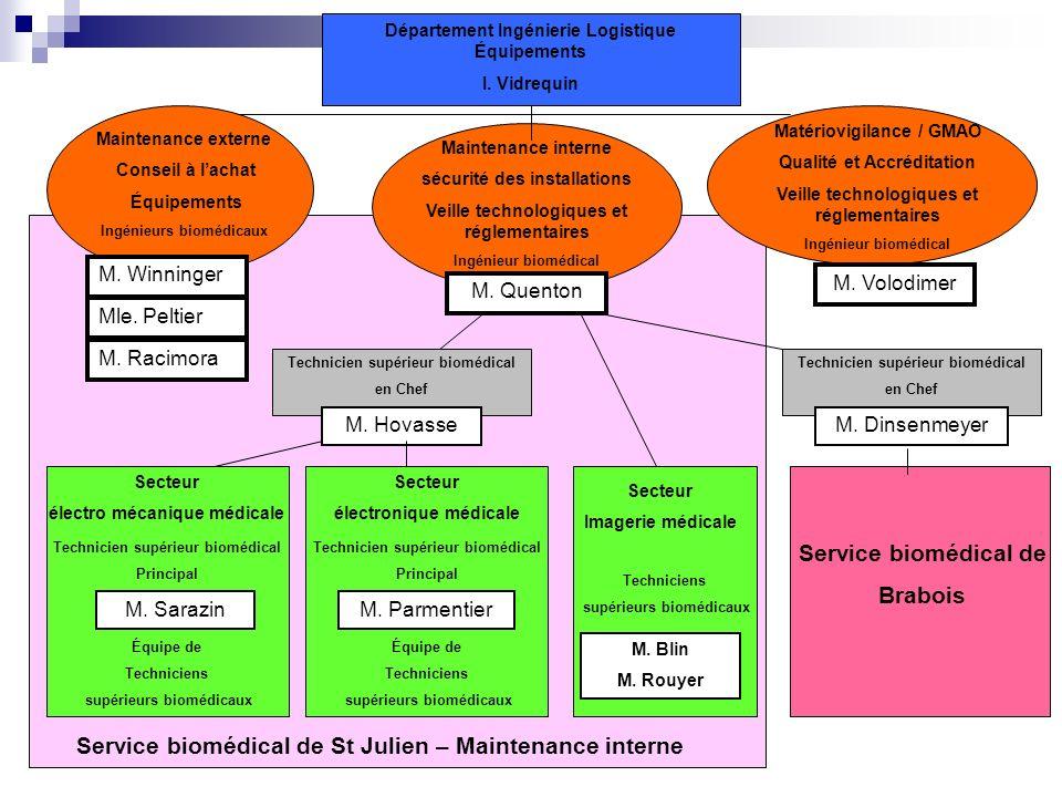 Département Ingénierie Logistique Équipements I. Vidrequin Maintenance externe Conseil à lachat Équipements Ingénieurs biomédicaux M. Winninger Mle. P