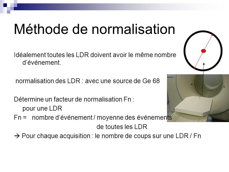 Méthode de normalisation Idéalement toutes les LDR doivent avoir le même nombre dévénement. normalisation des LDR : avec une source de Ge 68 Détermine