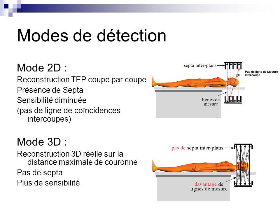 Modes de détection Mode 2D : Reconstruction TEP coupe par coupe Présence de Septa Sensibilité diminuée (pas de ligne de coïncidences intercoupes) Mode