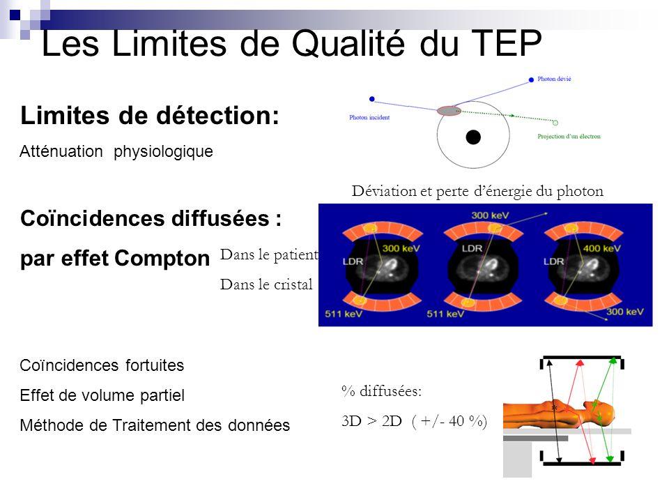 Les Limites de Qualité du TEP Limites de détection: Atténuation physiologique Coïncidences diffusées : par effet Compton Coïncidences fortuites Effet
