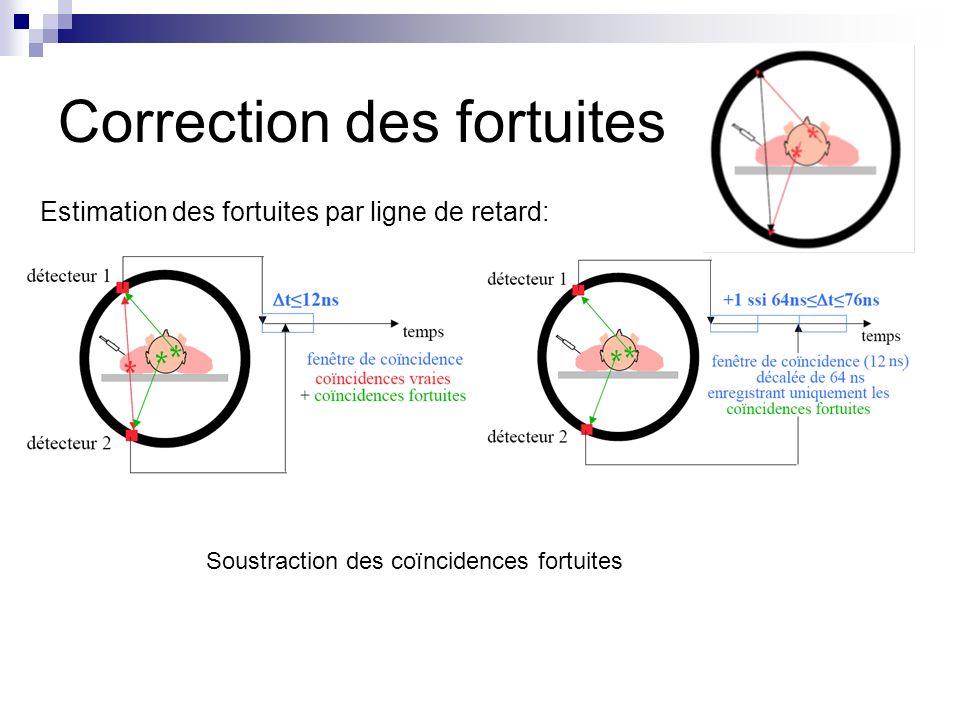 Correction des fortuites Estimation des fortuites par ligne de retard: Soustraction des coïncidences fortuites