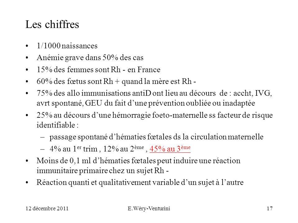 Les chiffres 1/1000 naissances Anémie grave dans 50% des cas 15% des femmes sont Rh - en France 60% des fœtus sont Rh + quand la mère est Rh - 75% des