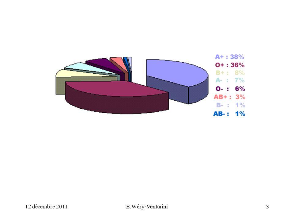 allo-immunisation Rhésus PREVENTION +++ 12 décembre 2011E.Wéry-Venturini24