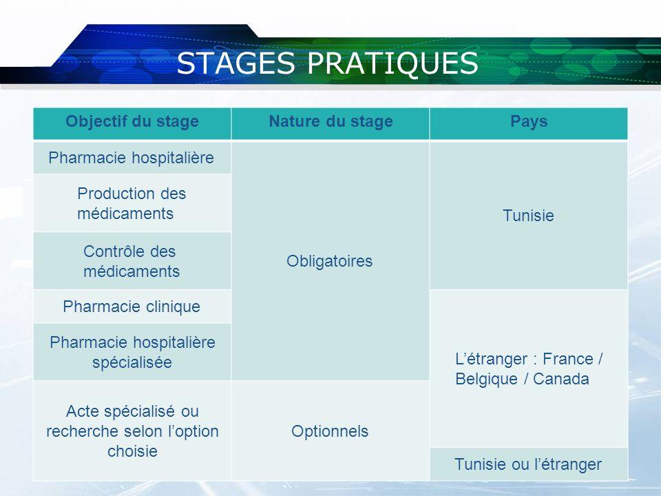 STAGES PRATIQUES Objectif du stageNature du stagePays Pharmacie hospitalière Obligatoires Tunisie Production des médicaments Contrôle des médicaments