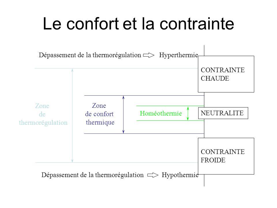 Le confort et la contrainte Zone de thermorégulation Zone de confort thermique Homéothermie NEUTRALITE CONTRAINTE CHAUDE CONTRAINTE FROIDE Dépassement
