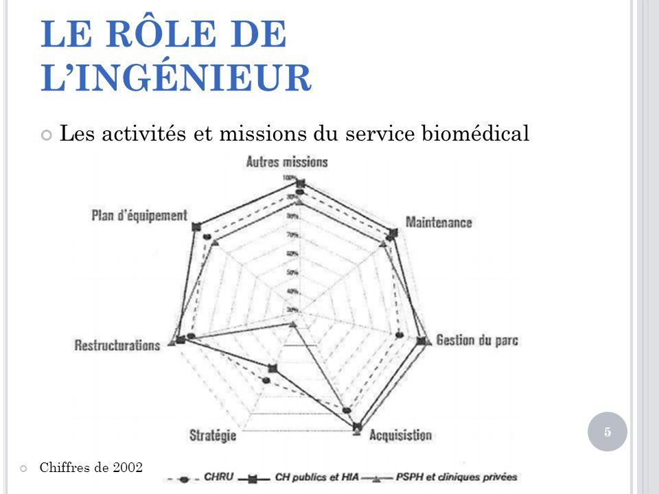 LE RÔLE DE LINGÉNIEUR Les activités et missions du service biomédical 5 Chiffres de 2002