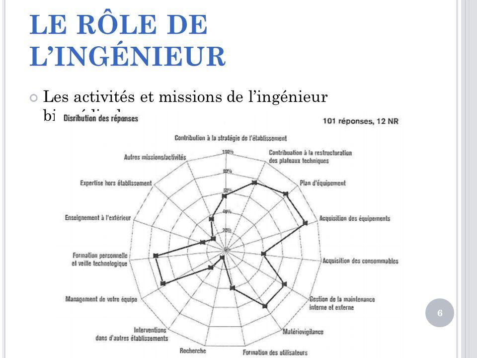 LE RÔLE DE LINGÉNIEUR Les activités et missions de lingénieur biomédical 6