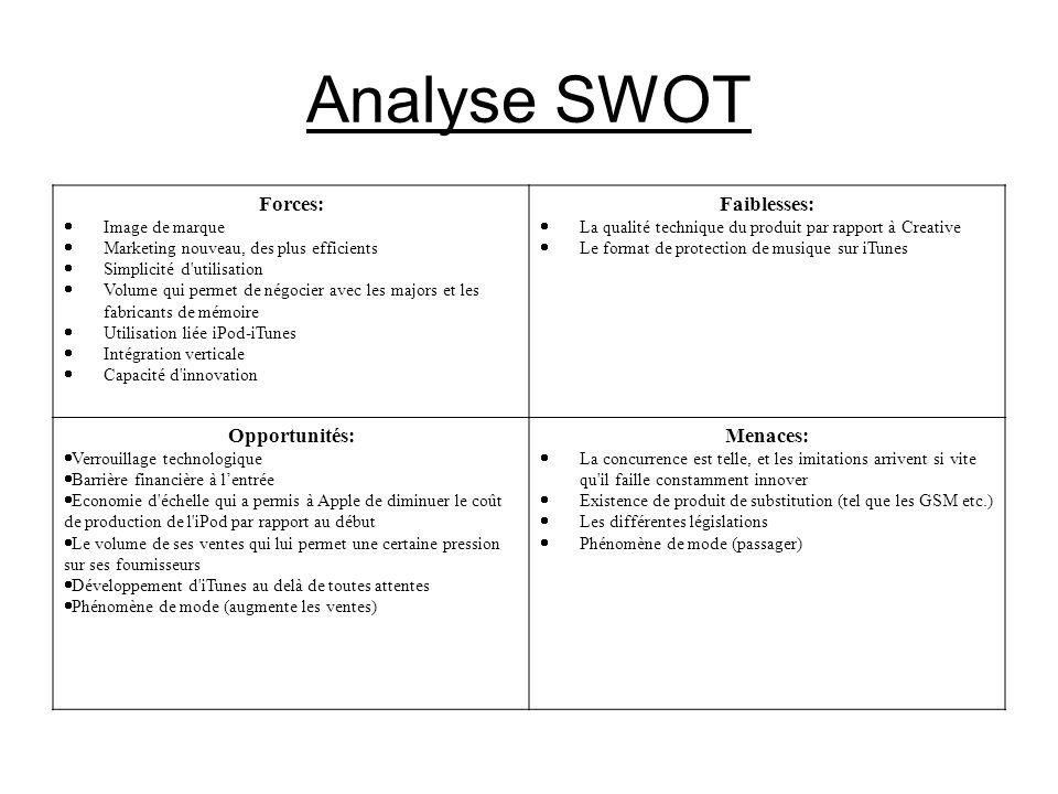 Analyse SWOT Forces: Image de marque Marketing nouveau, des plus efficients Simplicité d'utilisation Volume qui permet de négocier avec les majors et
