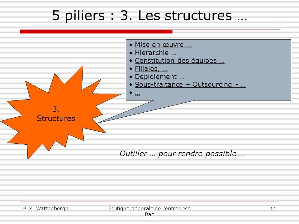 B.M. WattenberghPolitique générale de lentreprise Bac 11 5 piliers : 3. Les structures … 3. Structures Mise en œuvre … Hiérarchie … Constitution des é