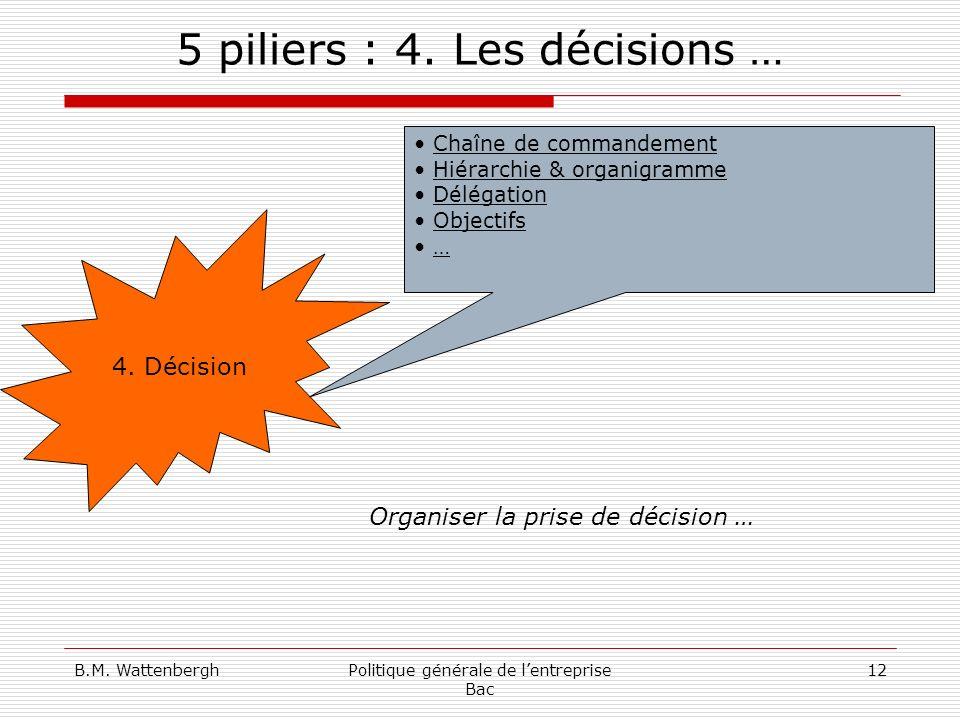B.M. WattenberghPolitique générale de lentreprise Bac 12 5 piliers : 4. Les décisions … 4. Décision Chaîne de commandement Hiérarchie & organigramme D