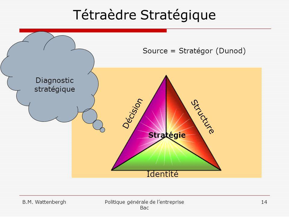 B.M. WattenberghPolitique générale de lentreprise Bac 14 Tétraèdre Stratégique Décision Identité Structure Diagnostic stratégique Source = Stratégor (