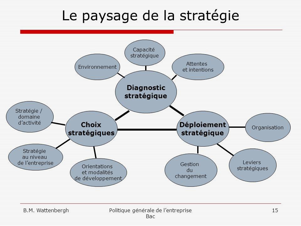 B.M. WattenberghPolitique générale de lentreprise Bac 15 Le paysage de la stratégie Diagnostic stratégique Déploiement stratégique Choix stratégiques
