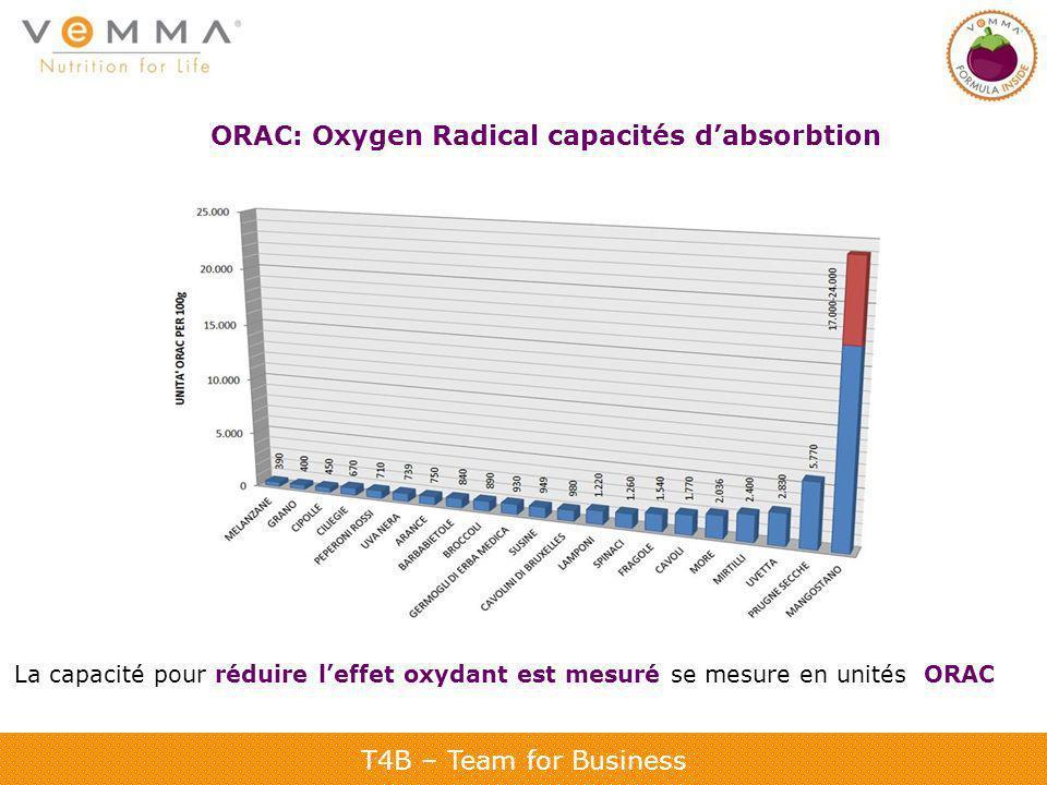 T4B – Team for Business ORAC: Oxygen Radical capacités dabsorbtion La capacité pour réduire leffet oxydant est mesuré se mesure en unités ORAC