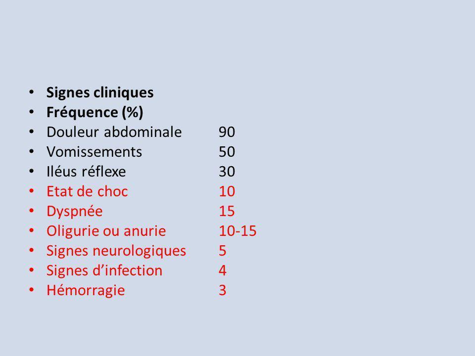 Signes cliniques Fréquence (%) Douleur abdominale90 Vomissements50 Iléus réflexe30 Etat de choc10 Dyspnée15 Oligurie ou anurie10-15 Signes neurologiqu
