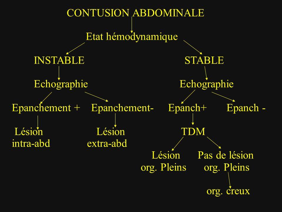CONTUSION ABDOMINALE Etat hémodynamique INSTABLE STABLE Echographie Echographie Epanchement + Epanchement- Epanch+ Epanch - Lésion Lésion TDM intra-ab