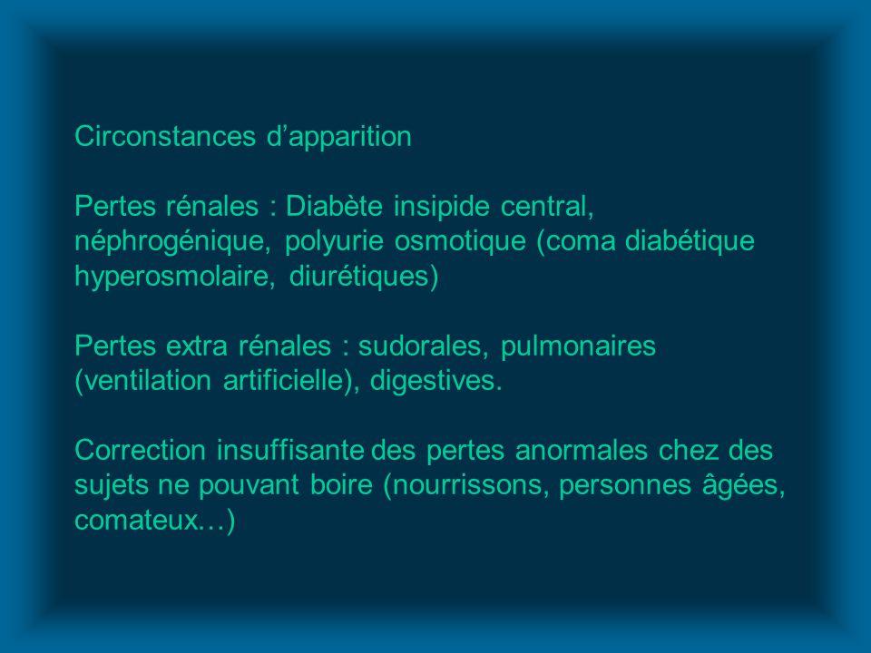 Circonstances dapparition Pertes rénales : Diabète insipide central, néphrogénique, polyurie osmotique (coma diabétique hyperosmolaire, diurétiques) P