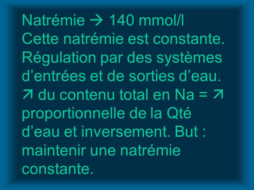 Natrémie 140 mmol/l Cette natrémie est constante. Régulation par des systèmes dentrées et de sorties deau. du contenu total en Na = proportionnelle de
