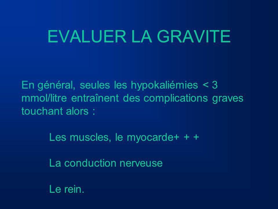 EVALUER LA GRAVITE En général, seules les hypokaliémies < 3 mmol/litre entraînent des complications graves touchant alors : Les muscles, le myocarde+