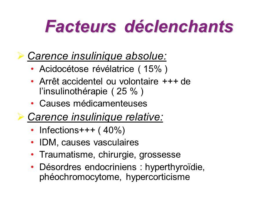 Facteursdéclenchants Facteurs déclenchants Carence insulinique absolue: Acidocétose révélatrice ( 15% ) Arrêt accidentel ou volontaire +++ de linsulin