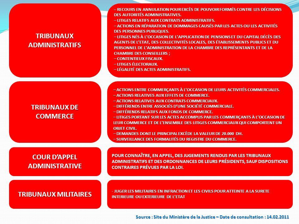 TRIBUNAUX ADMINISTRATIFS – RECOURS EN ANNULATION POUR EXCÈS DE POUVOIR FORMÉS CONTRE LES DÉCISIONS DES AUTORITÉS ADMINISTRATIVES. – LITIGES RELATIFS A