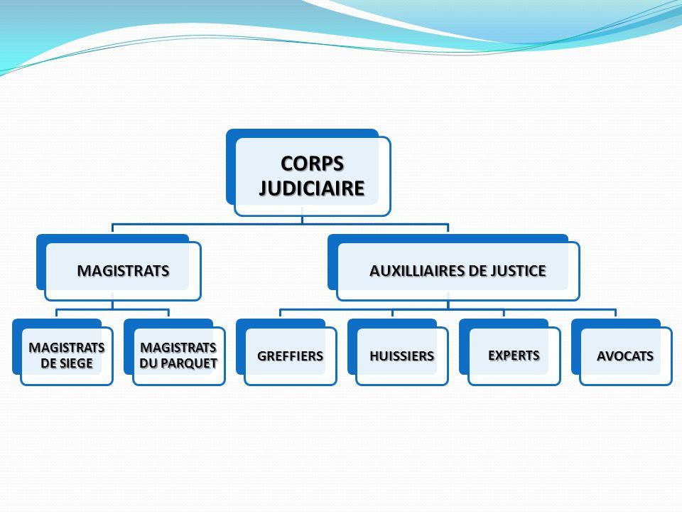 CORPS JUDICIAIRE MAGISTRATS MAGISTRATS DE SIEGE MAGISTRATS DU PARQUET AUXILLIAIRES DE JUSTICE GREFFIERSHUISSIERSEXPERTSAVOCATS