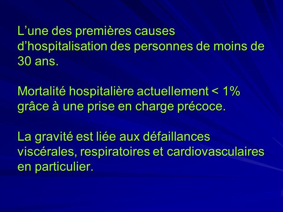 Lune des premières causes dhospitalisation des personnes de moins de 30 ans. Mortalité hospitalière actuellement < 1% grâce à une prise en charge préc