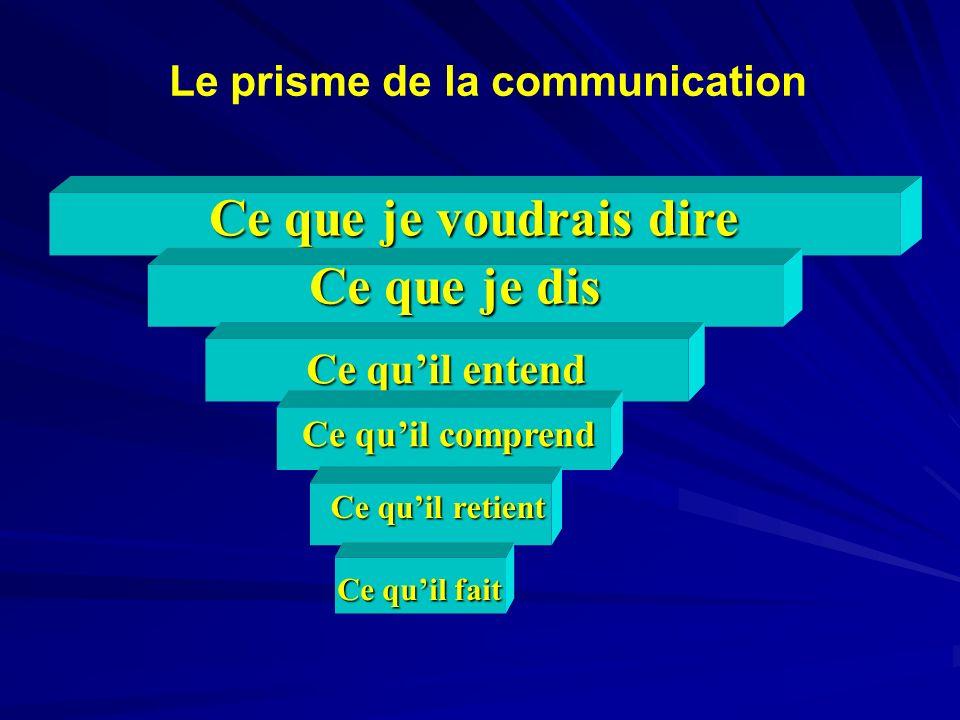 Le prisme de la communication Le prisme de la communication Ce que je voudrais dire Ce que je dis Ce quil entend Ce quil comprend Ce quil retient Ce q