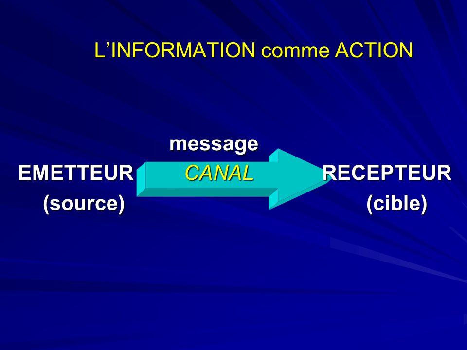 LINFORMATION comme ACTION message message EMETTEUR CANAL RECEPTEUR (source) (cible) (source) (cible)