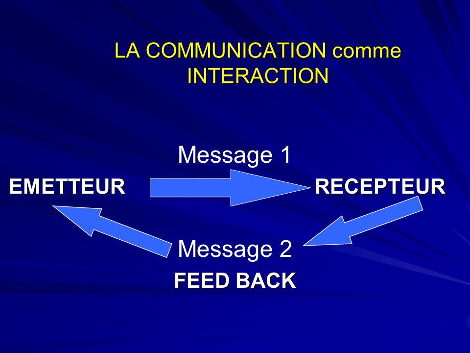 LA COMMUNICATION comme INTERACTION Message 1 EMETTEUR CANAL RECEPTEUR Message 2 FEED BACK Message 1 EMETTEUR CANAL RECEPTEUR Message 2 FEED BACK