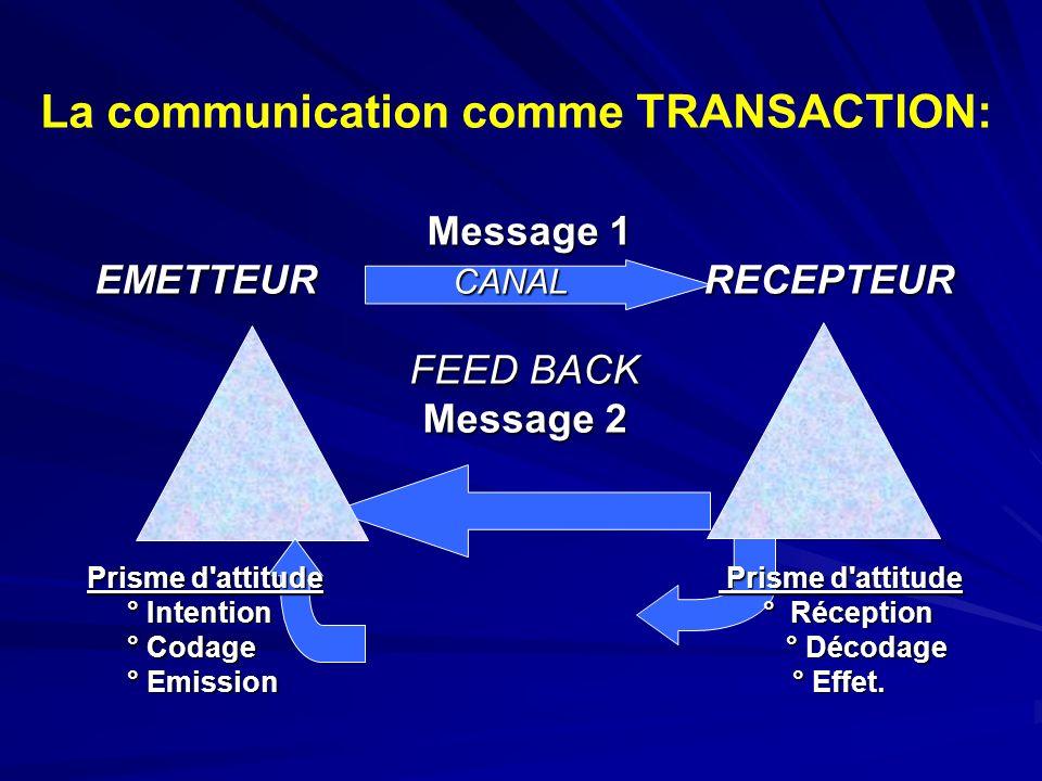 La communication comme TRANSACTION: La communication comme TRANSACTION: Message 1 Message 1 EMETTEUR CANAL RECEPTEUR FEED BACK Message 2 Prisme d'atti