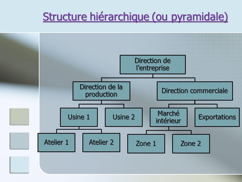 Structure hiérarchique (ou pyramidale) Direction de lentreprise Direction de la production Usine 1 Atelier 1 Atelier 2 Usine 2 Direction commerciale M
