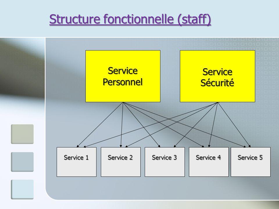 Structure fonctionnelle (staff) Service Personnel ServiceSécurité Service 1 Service 2 Service 3 Service 4 Service 5