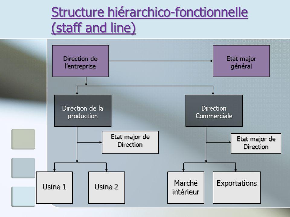 Structure hiérarchico-fonctionnelle (staff and line) Direction de lentreprise Direction de la production Etat major de Direction Usine 1 Usine 2 Direc