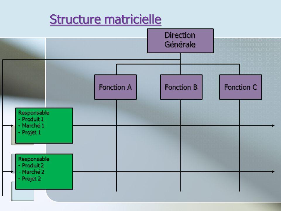 Structure matricielle Fonction A Direction Générale Fonction B Fonction C Responsable - Produit 1 - Marché 1 - Projet 1 Responsable - Produit 2 - Marc