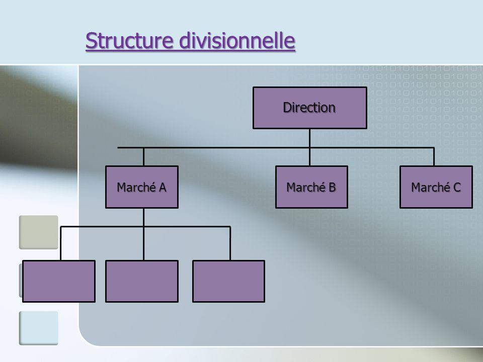 Structure divisionnelle Marché A Direction Marché B Marché C