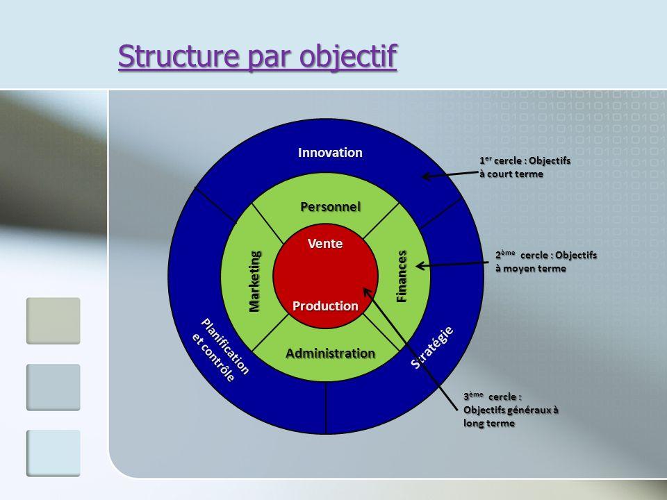 Structure par objectif Innovation Planification et contrôle Stratégie Personnel Administration Marketing Finances Vente Production 1 er cercle : Objec