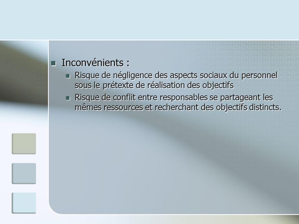 Inconvénients : Inconvénients : Risque de négligence des aspects sociaux du personnel sous le prétexte de réalisation des objectifs Risque de négligen