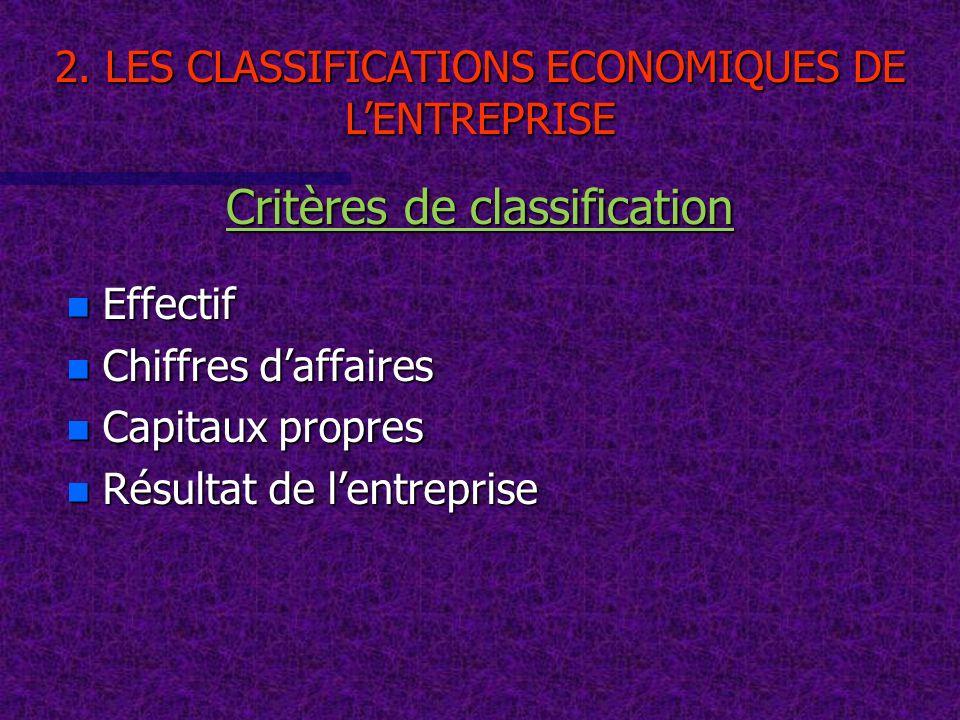 n Effectif n Chiffres daffaires n Capitaux propres n Résultat de lentreprise Critères de classification 2. LES CLASSIFICATIONS ECONOMIQUES DE LENTREPR