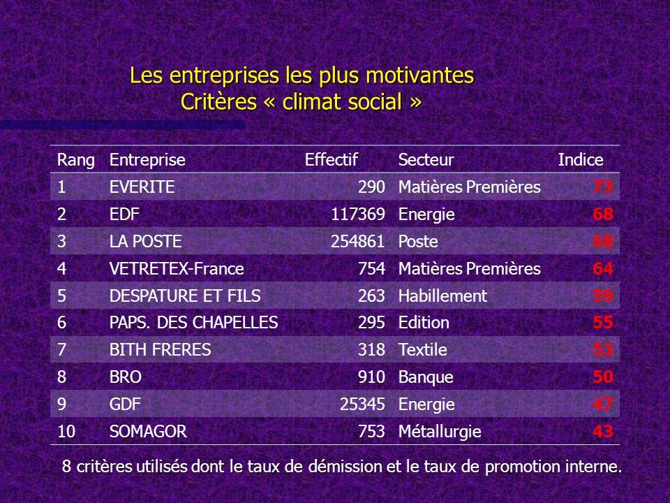 Les entreprises les plus motivantes Critères « climat social » RangEntrepriseEffectifSecteurIndice 1EVERITE290Matières Premières73 2EDF117369Energie68