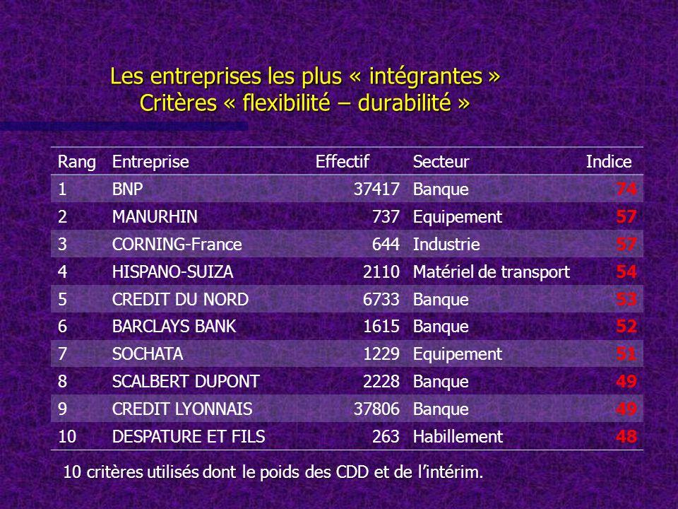 Les entreprises les plus « intégrantes » Critères « flexibilité – durabilité » RangEntrepriseEffectifSecteurIndice 1BNP37417Banque74 2MANURHIN737Equip